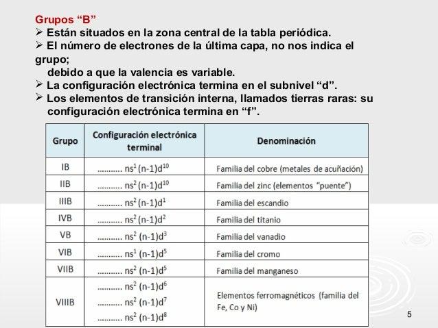 clase de tabla periodica - Tabla Periodica Tierras Raras