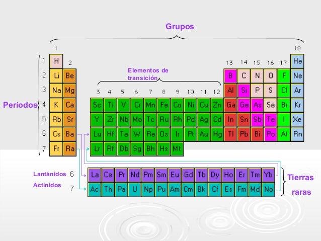 Clase de tabla periodica grupos elementos urtaz Gallery