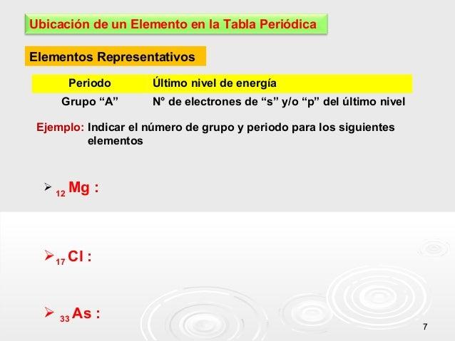 """Ubicación de un Elemento en la Tabla Periódica Elementos Representativos Periodo Grupo """"A""""  Último nivel de energía N° de ..."""