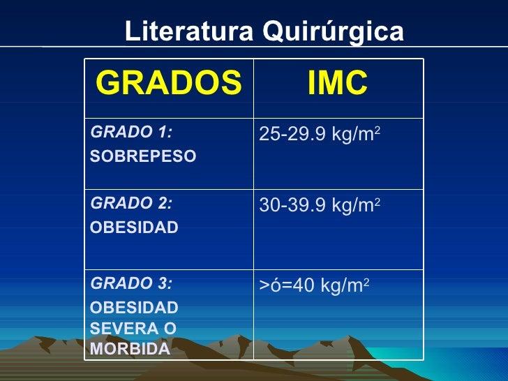 Literatura Quirúrgica GRADOS IMC GRADO 1: SOBREPESO 25-29.9 kg/m 2 GRADO 2: OBESIDAD 30-39.9 kg/m 2 GRADO 3: OBESIDAD SEVE...