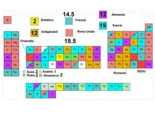 Clase iv bloque ii tabla periodica ene jun 2016 tabla peridica 7 urtaz Images