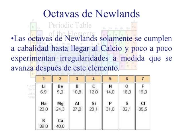 Clase iv bloque ii tabla periodica ene jun 2016 electrones urtaz Choice Image