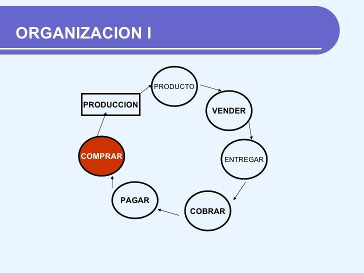 Operacion funcion basica o proceso administrativo de for Compra de departamentos