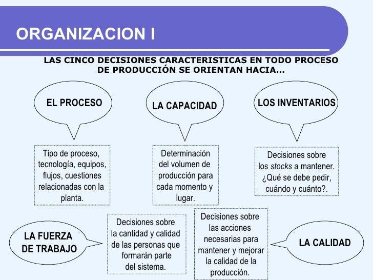Operacion funcion basica o proceso administrativo de for La oficina caracteristicas