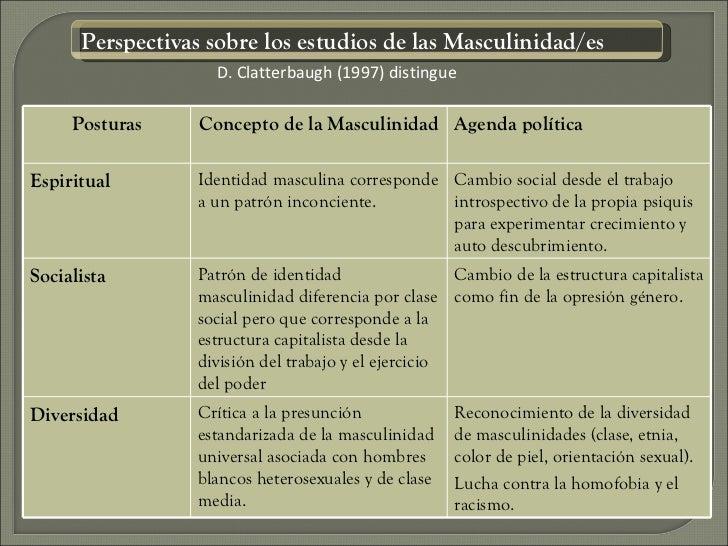Perspectivas sobre los estudios de las Masculinidad/es                    D. Clatterbaugh (1997) distingue     Posturas   ...