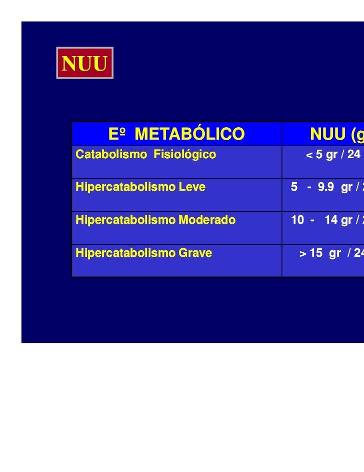 Metabolismo basal y tota