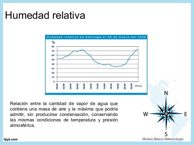 Clase meteorologia aeronautica - Humedad relativa espana ...