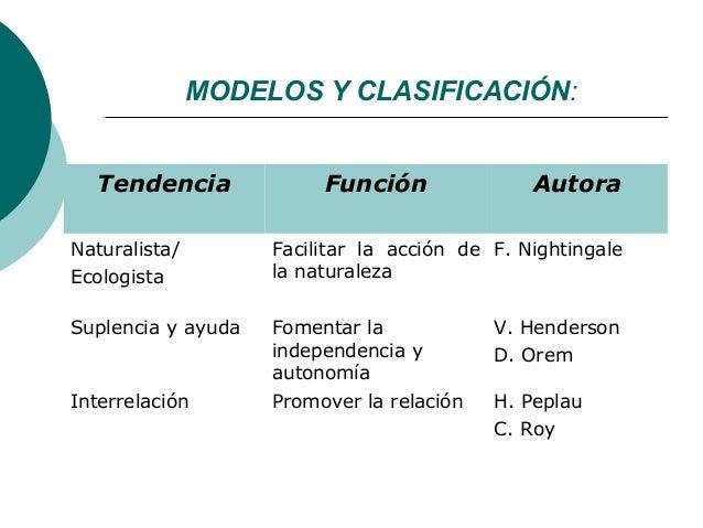 MODELOS Y CLASIFICACIÓN:  Tendencia              Función               AutoraNaturalista/        Facilitar la acción de F....