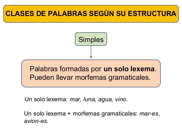 CLASES DE PALABRAS SEGÚN SU ESTRUCTURA                       Simples     Palabras formadas por un solo lexema.     Pueden ...