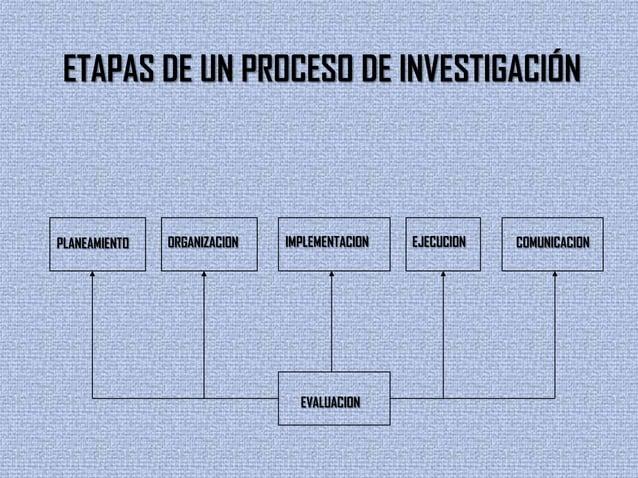 ETAPAS DE UN PROCESO DE INVESTIGACIÓNPLANEAMIENTO ORGANIZACION IMPLEMENTACION EJECUCION COMUNICACIONEVALUACION