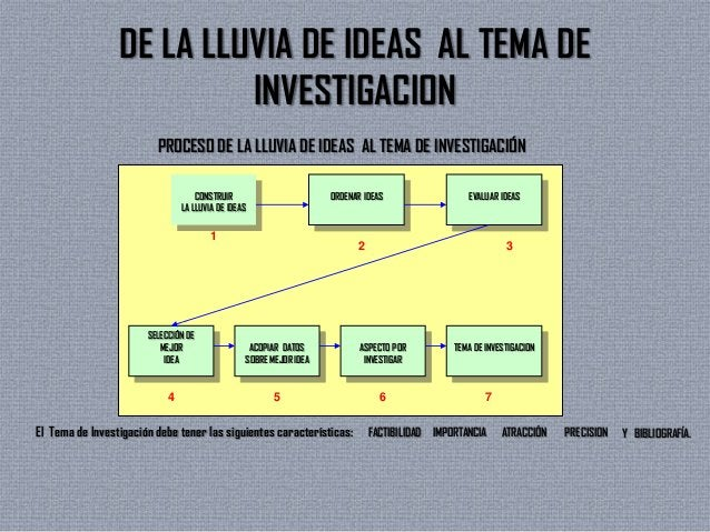 DE LA LLUVIA DE IDEAS AL TEMA DEINVESTIGACIONPROCESO DE LA LLUVIA DE IDEAS AL TEMA DE INVESTIGACIÓNCONSTRUIRLA LLUVIA DE I...