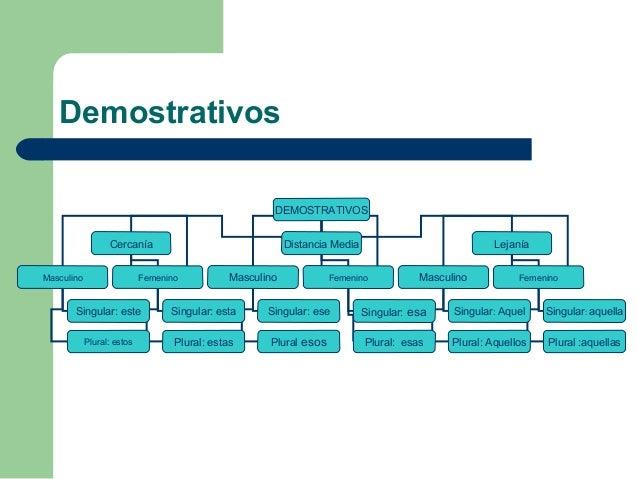 Demostrativos                                                       DEMOSTRATIVOS                  Cercanía               ...