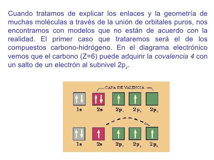 Cuando tratamos de explicar los enlaces y la geometría de muchas moléculas a través de la unión de orbitales puros, nos en...