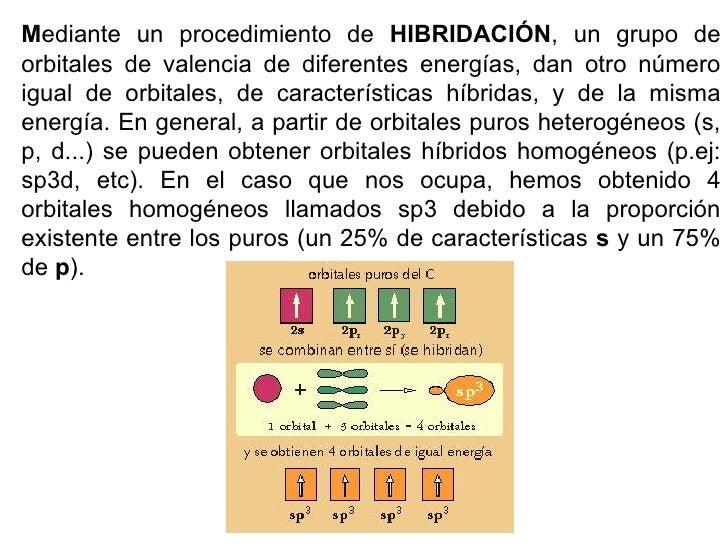 M ediante un procedimiento de  HIBRIDACIÓN , un grupo de orbitales de valencia de diferentes energías, dan otro número igu...