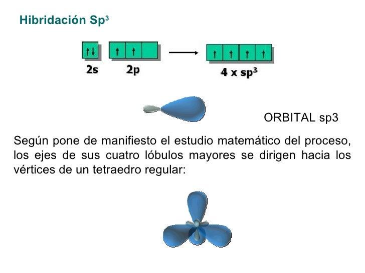 Hibridación Sp 3   ORBITAL sp3   Según pone de manifiesto el estudio matemático del proceso, los ejes de sus cuatro lóbulo...