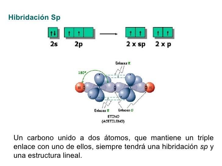 Hibridación Sp Un carbono unido a dos átomos, que mantiene un triple enlace con uno de ellos, siempre tendrá una hibridaci...