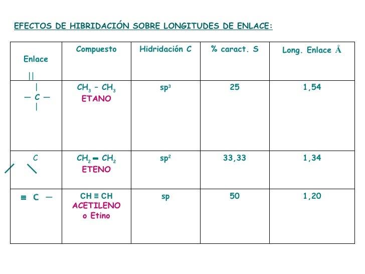 EFECTOS DE HIBRIDACIÓN SOBRE LONGITUDES DE ENLACE:    1,20 50 sp CH ≡ CH ACETILENO o Etino ≡  C  — 1,34 33,33 sp 2 CH 2  ═...