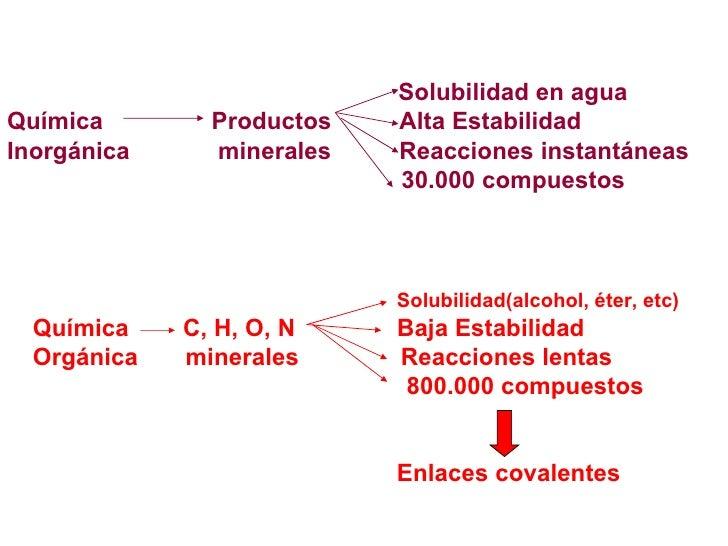 Solubilidad en agua Química  Productos  Alta Estabilidad Inorgánica  minerales  Reacciones instantáneas 30.000 compues...