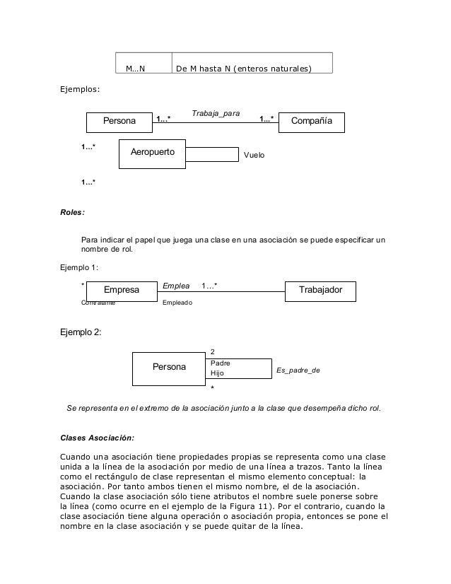 M…N  De M hasta N (enteros naturales)  Ejemplos:  Persona 1…*  1...*  Trabaja_para  Aeropuerto  1...*  Compañía  Vuelo  1…...