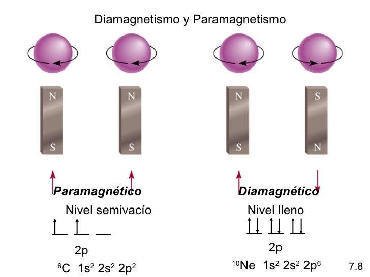 Configuracion electronica de los elementos yahoo dating 6