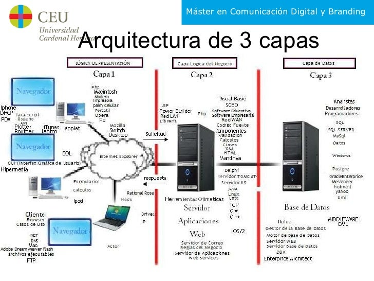 Clase programaci n web for Arquitectura 3 capas