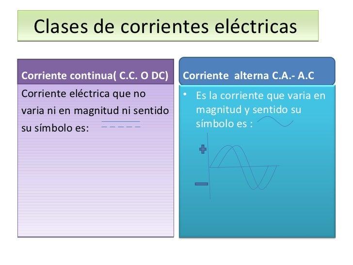 Clases de corrientes eléctricas  <ul><li>Corriente continua( C.C. O DC) </li></ul><ul><li>Corriente eléctrica que no </li>...