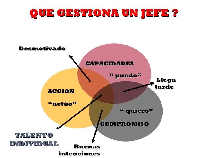 """ACCION """" actúo"""" CAPACIDADES """"  puedo"""" COMPROMISO """"  quiero"""" Desmotivado Llega tarde Buenas intenciones TALENTO INDIVIDUAL ..."""