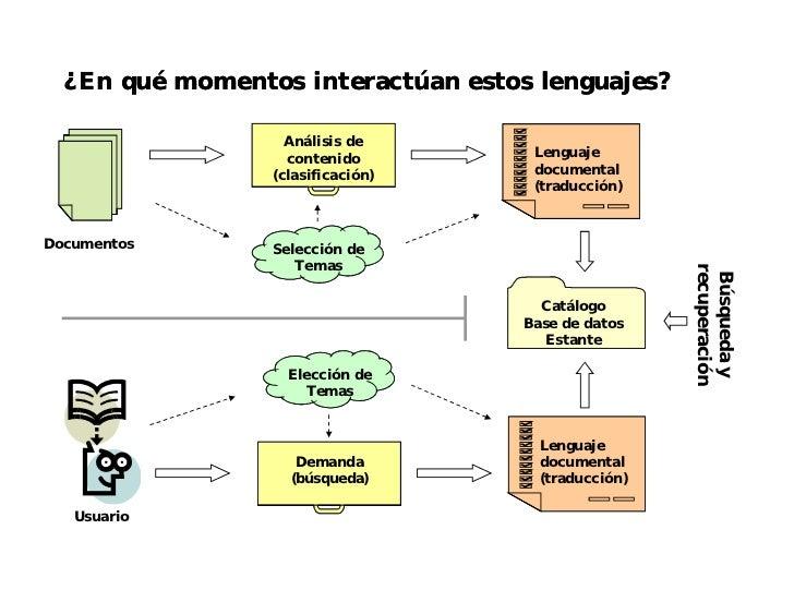 Clase sobre lenguaje Documental Slide 3