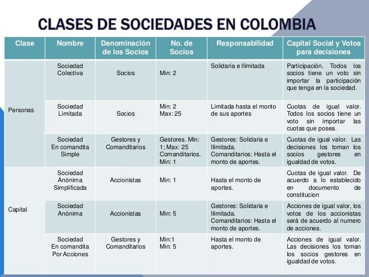 Clase     Nombre        Denominación        No. de          Responsabilidad         Capital Social y Votos                ...
