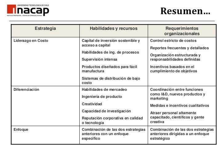 Riesgos de Estrategias de Enfoque<br />El diferencial en costo entre los competidores y las empresas con estrategia de enf...