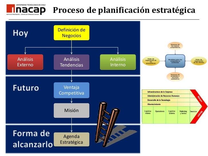 Proceso de planificación estratégica<br />Hoy<br />Futuro<br />Forma de <br />alcanzarlo<br />