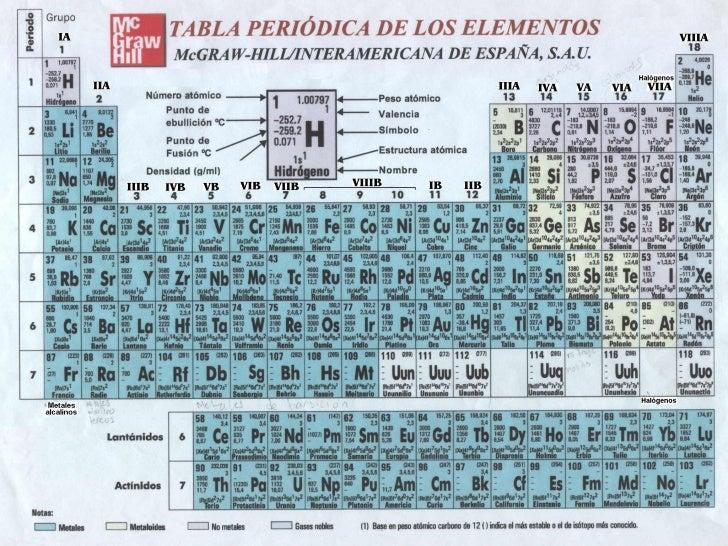 Clase tabla periodica 6 7 urtaz Choice Image
