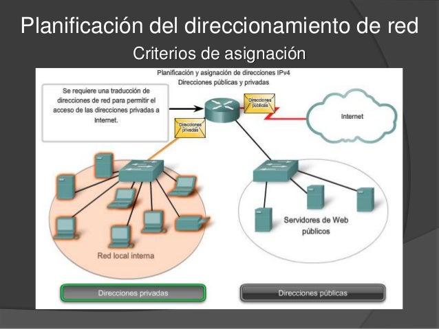 DIRECCIONES IP - Elmetérkép