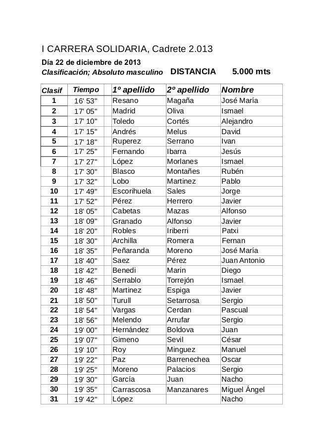I CARRERA SOLIDARIA, Cadrete 2.013 Día 22 de diciembre de 2013 Clasificación; Absoluto masculino DISTANCIA Clasif 1 2 3 4 ...