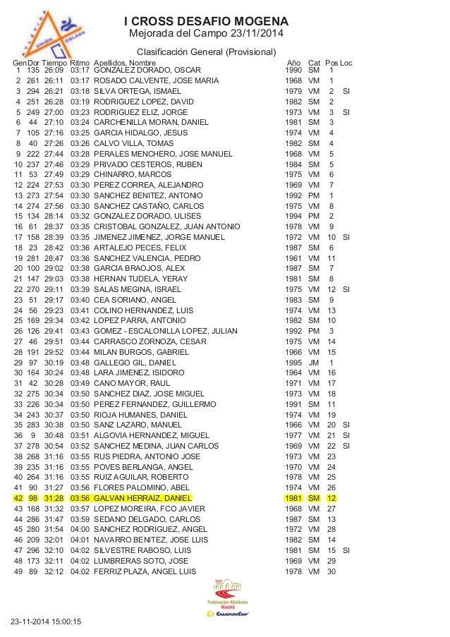 I CROSS DESAFIO MOGENA  Mejorada del Campo 23/11/2014  Clasificación General (Provisional)  GenDor Tiempo Ritmo Apellidos,...