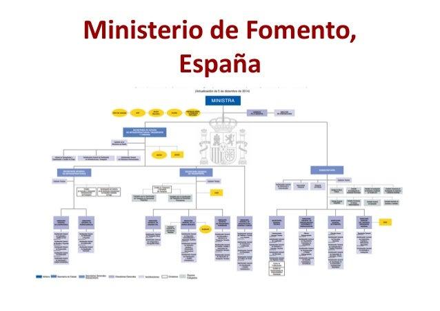 Clasificaci n archiv stica y cuadros de clasificaci n for Ministerio del interior estructura