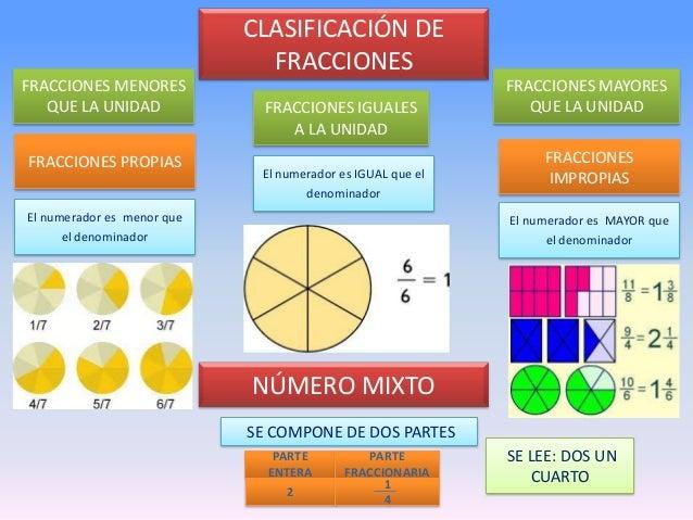 Clasificaci N De Fracciones