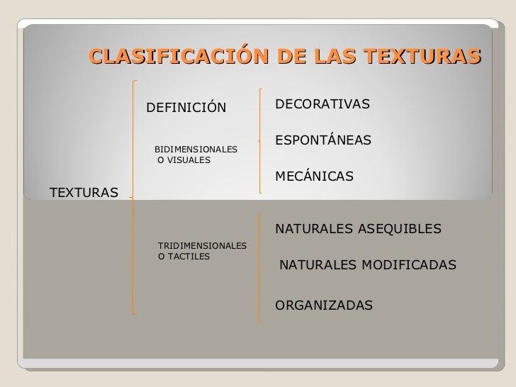 CLASIFICACIÓN DE LAS TEXTURAS TEXTURAS DEFINICIÓN BIDIMENSIONALES O VISUALES TRIDIMENSIONALES O TACTILES DECORATIVAS ESPON...