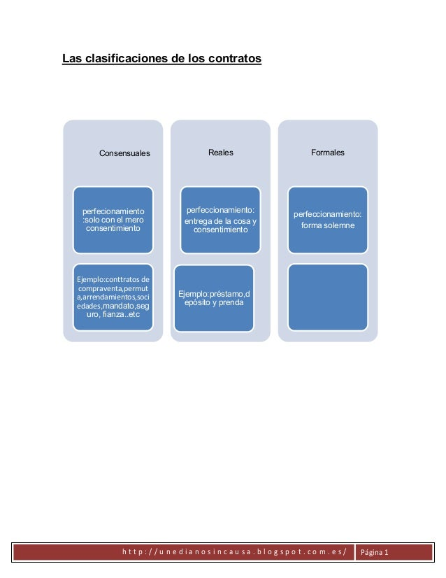 Las clasificaciones de los contratos        Consensuales             Reales               Formales   perfecionamiento     ...