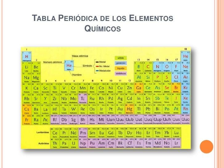 Clasificacin de los elementos tabla peridica tabla peridica de los elementos qumicos urtaz Image collections