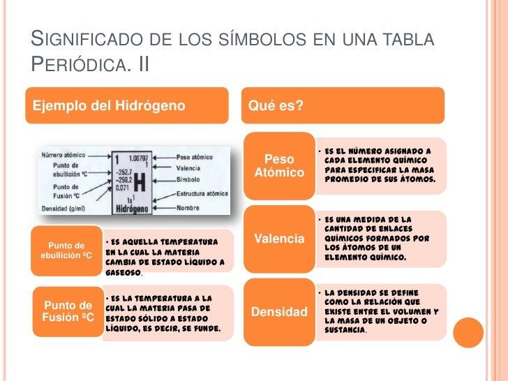Clasificacin de los elementos tabla peridica 4 urtaz Images
