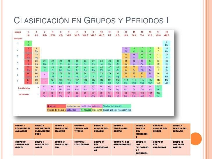 Clasificacin de los elementos tabla peridica 5 clasificacin en grupos y periodos urtaz Gallery