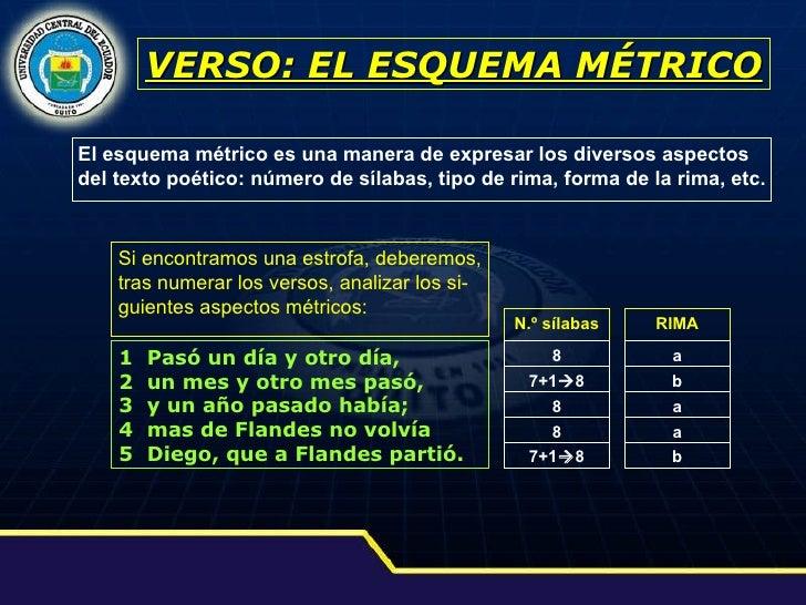 VERSO: EL ESQUEMA MÉTRICO El esquema métrico es una manera de expresar los diversos aspectos del texto poético: número de ...