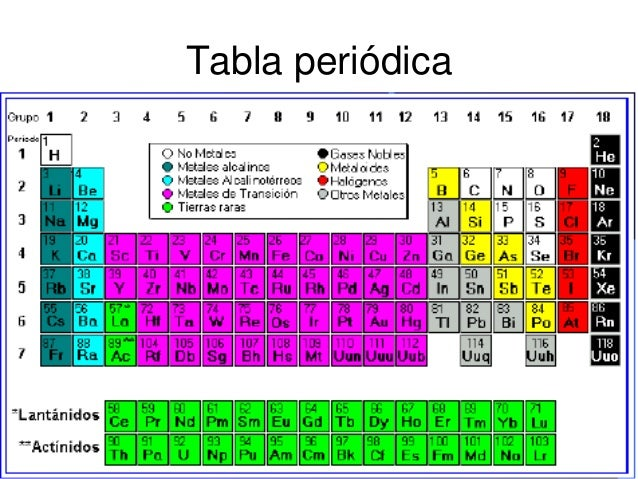 Clasificacin de materiales y enlaces resumen tabla peridica 5 urtaz Image collections