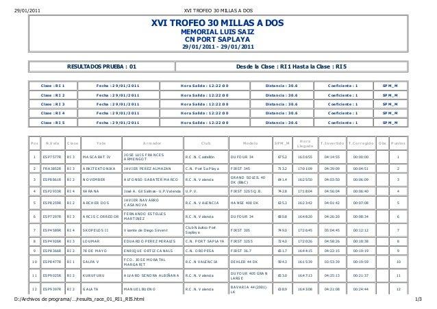 XVI TROFEO 30 MILLAS A DOS MEMORIAL LUIS SAIZ CN PORT SAPLAYA 29/01/2011 - 29/01/2011 RESULTADOS PRUEBA : 01 Desde la Clas...