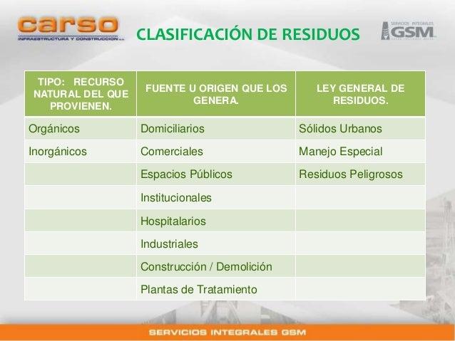 Clasificaci n y manejo de residuos for Caracteristicas de una oficina