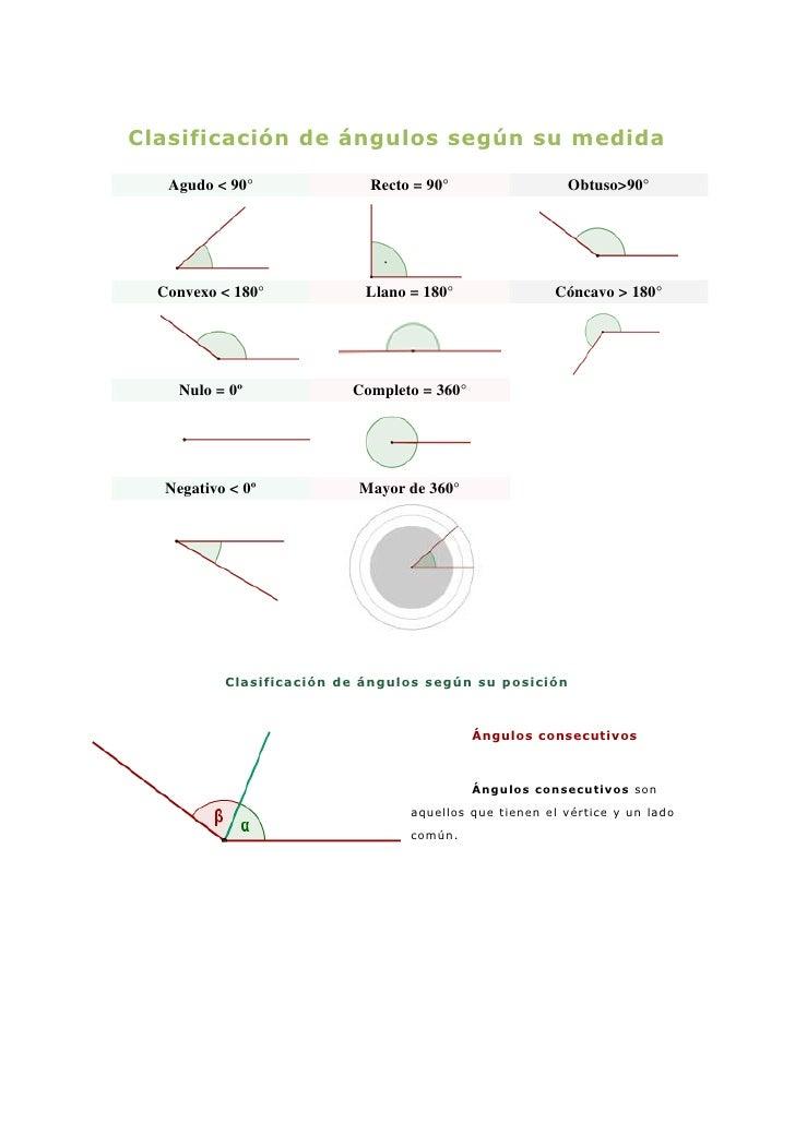 Clasificación de ángulos según su medida   Agudo < 90°              Recto = 90°                  Obtuso>90°  Convexo < 180...