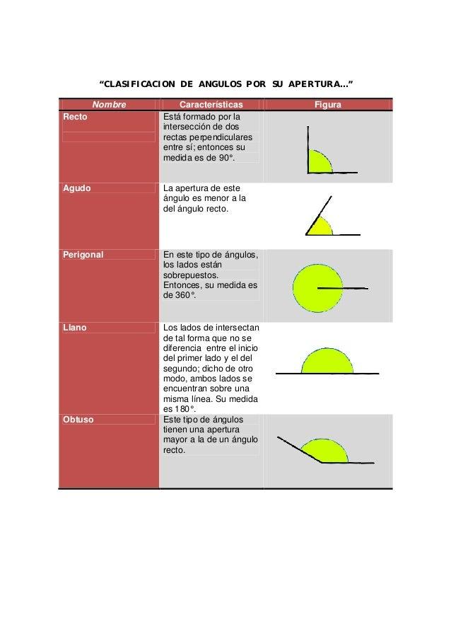 Clasificacion de angulos por su apertura copia for Que medidas tienen los colchones