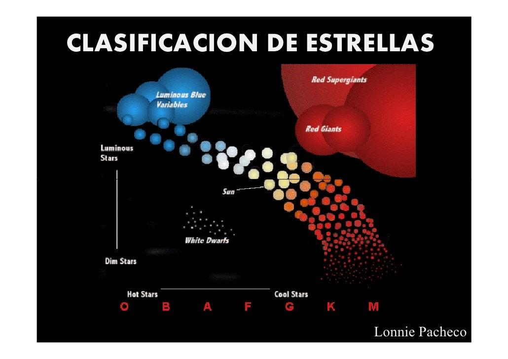 CLASIFICACION DE ESTRELLAS                          Lonnie Pacheco