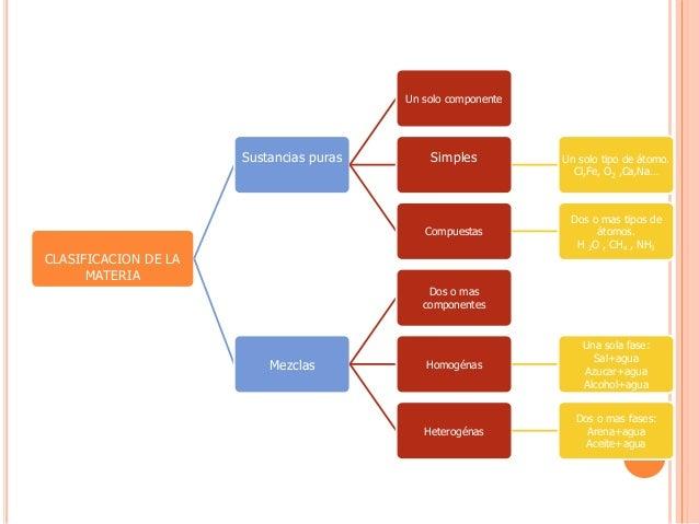 Clasificacion de la materia for La quimica y la cocina pdf